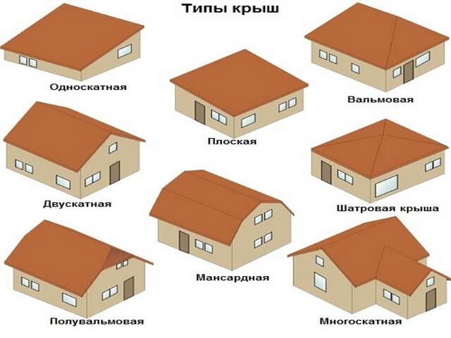 Види і типи дахів покрівлі