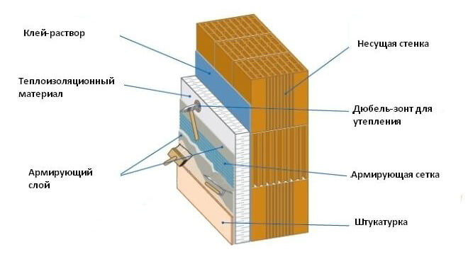 Як утеплити фасад будинку пінопластом
