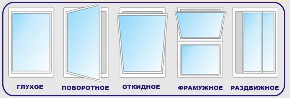 Виды и типы открывания окон