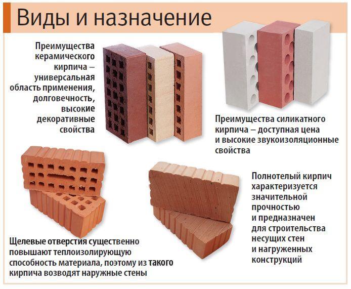 vidy-kirpicha