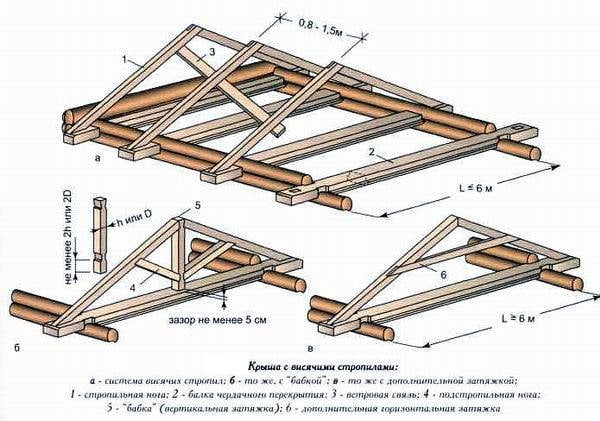 Крыша для бани своими руками двухскатная