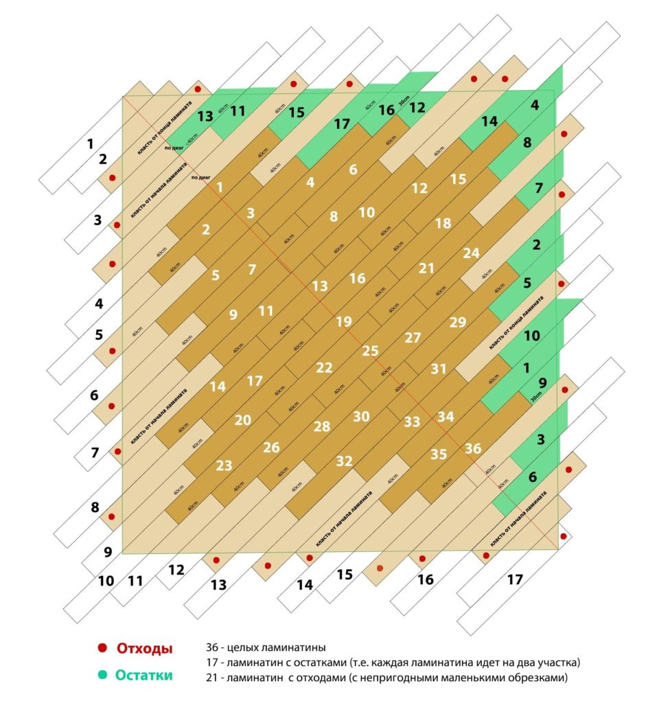 Укладання ламінату по діагоналі схема розкладка