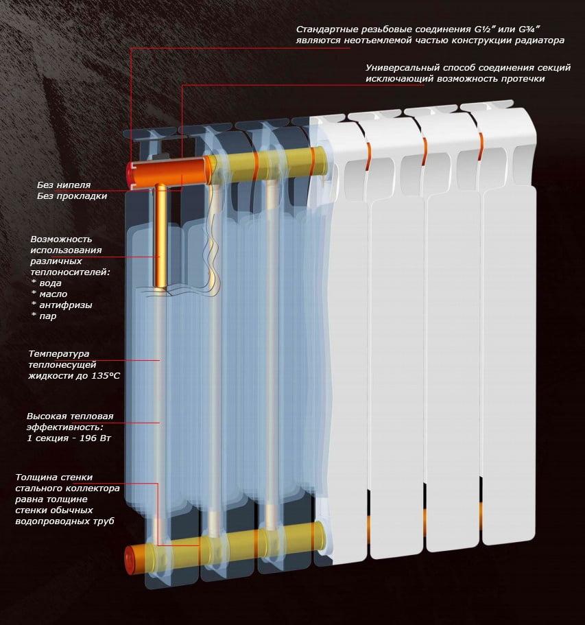 Алюминиевые радиаторы отопления устройство