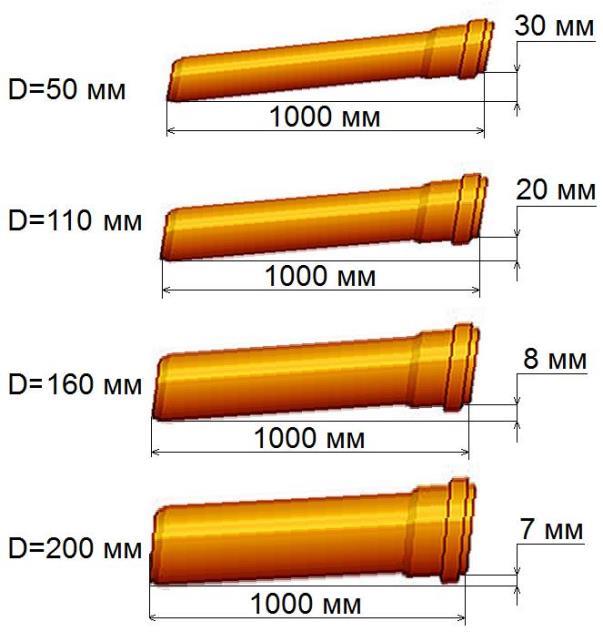 Уклон канализационных труб разного диаметра