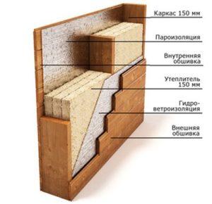Как правильно собирать каркасный дом своими руками