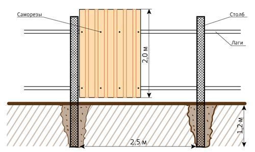 Схема забору з полікарбонату