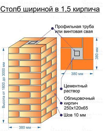 Схема цегляного стовпа для відкатних воріт