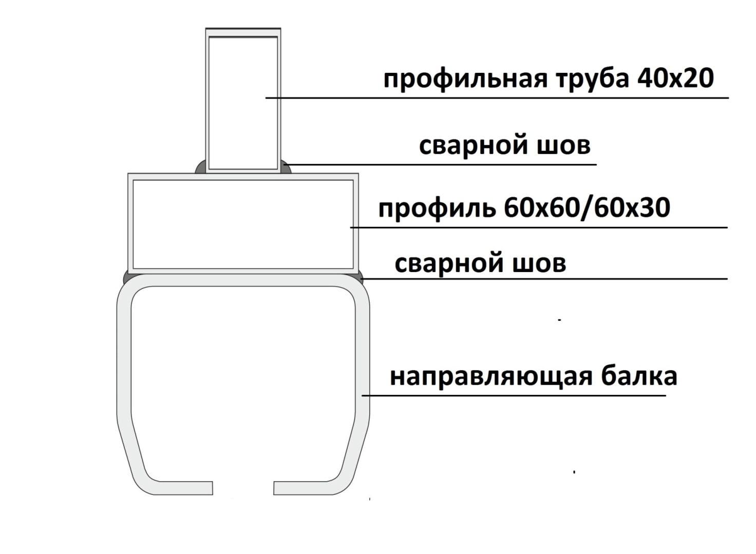 Схема відкатних воріт
