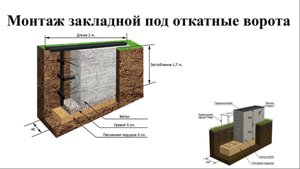 Фундамент під відкатні ворота