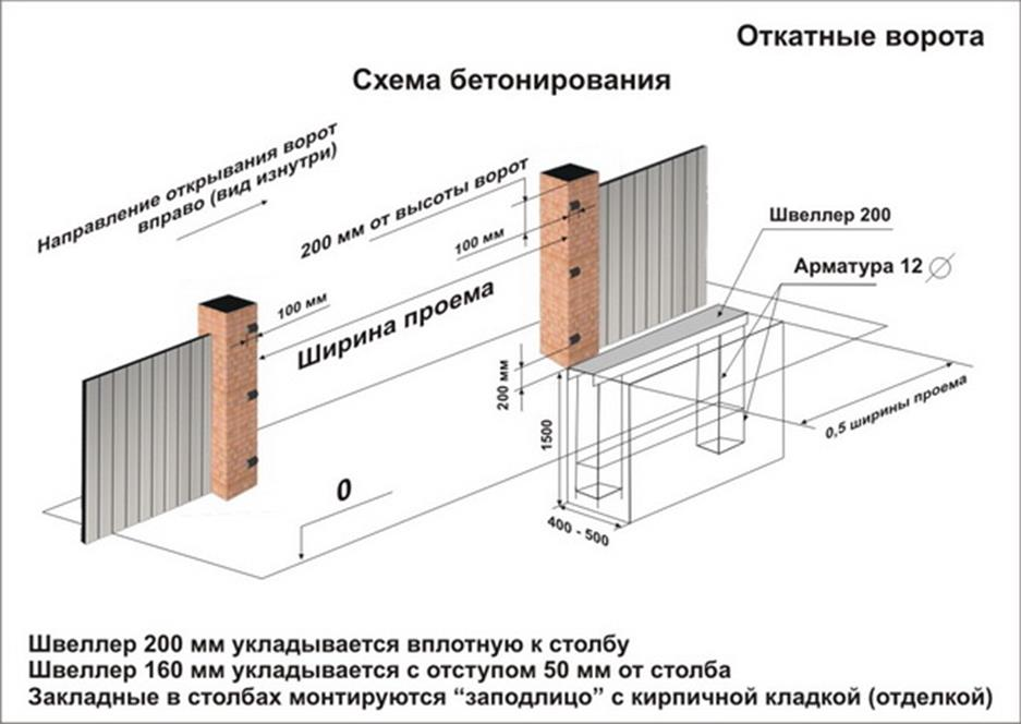 Схема бетонування відкатних воріт