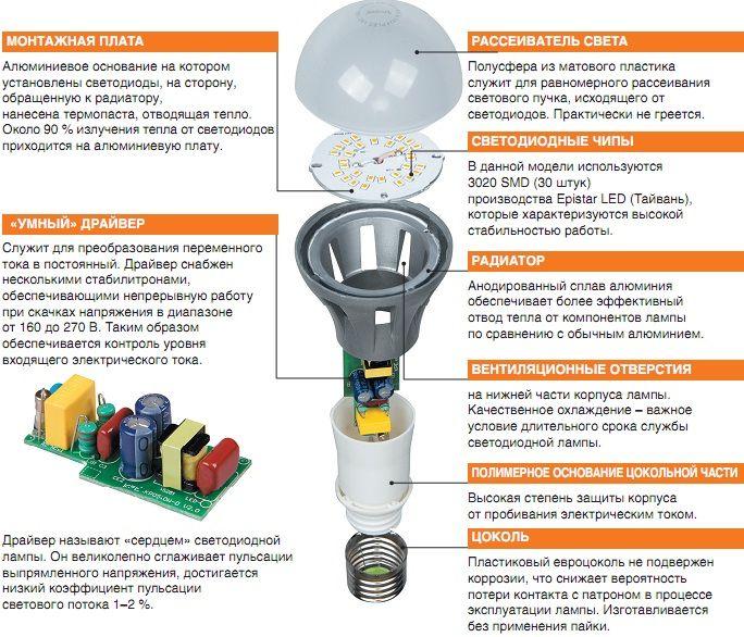 Як вибрати світлодіодні лампи для дому