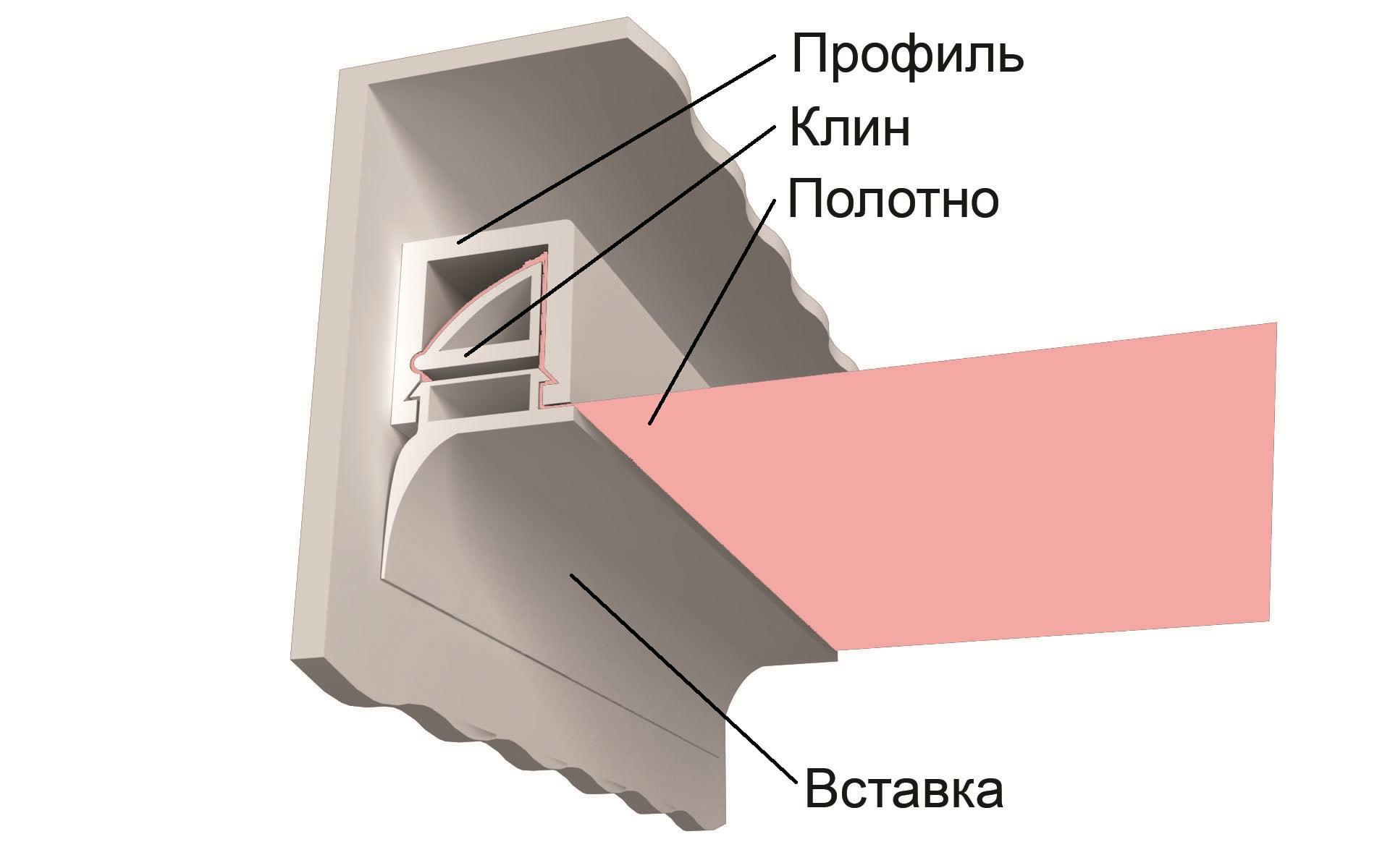 Схемы натяжные потолки