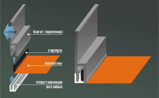 Натяжні стелі. Які краще, як встановити та багато іншого