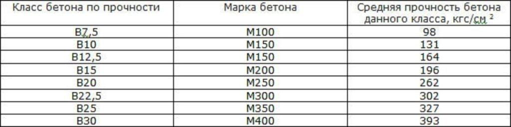 Таблиця відповідності класу міцності бетону його марці