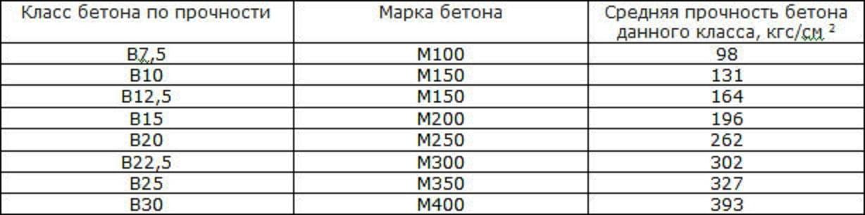 бетон тяжелый класс в10 м150 технические характеристики