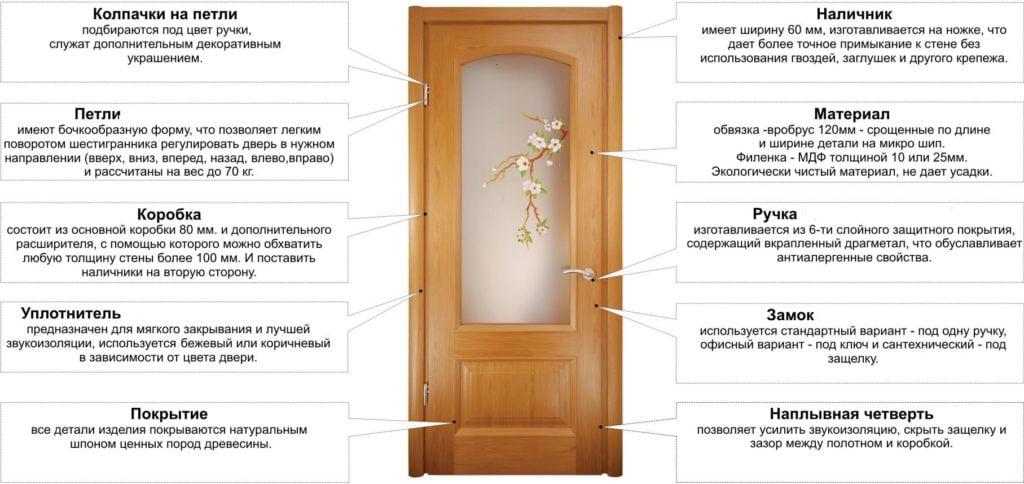 Пристрій міжкімнатних дверей