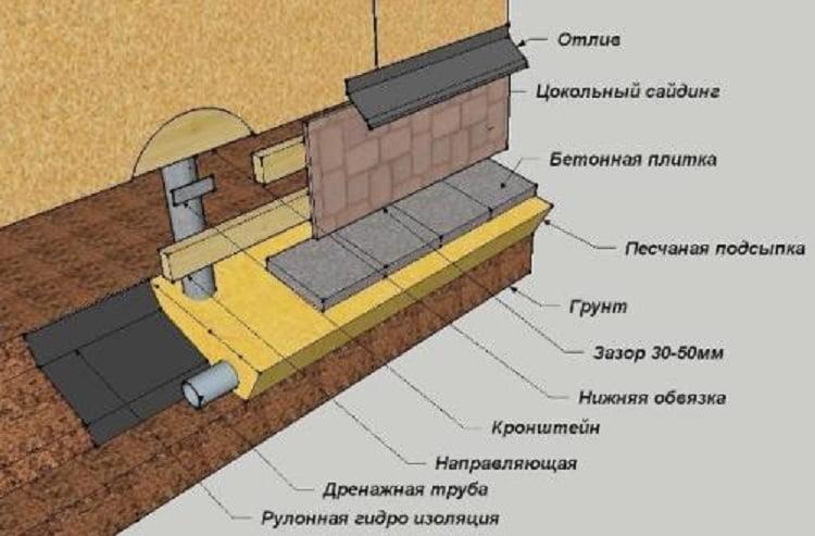 Фундамент для будинку на гвинтових палях своїми руками