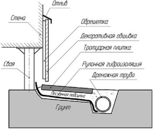 Отмостка своими руками пошаговая инструкция свайный фундамент 496