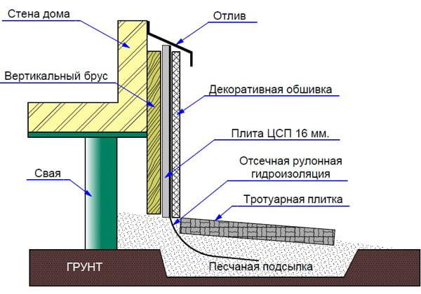 Облицювання фундаменту на гвинтових палях