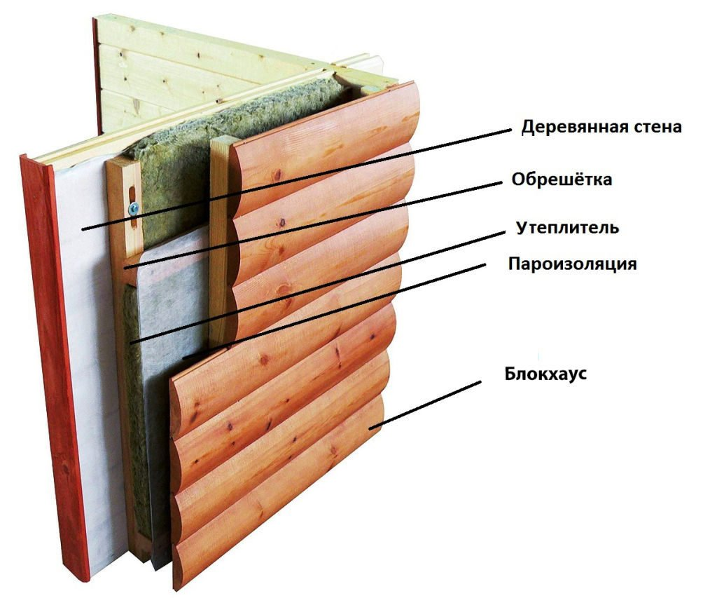 Схема обшивки фасада дома блок-хаусом