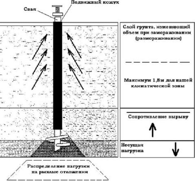 Схема расположения винтовой сваи