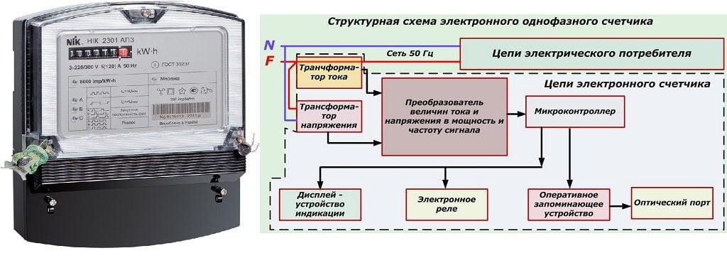 Електронний лічильник електроенергії