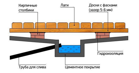 Як правильно зробити дерев'яні підлоги в лазні