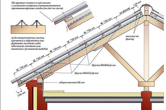 Як зробити шиферну покрівлю схема