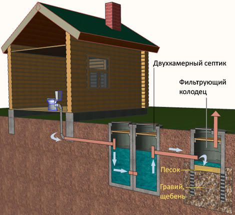 Схема каналізації лазні