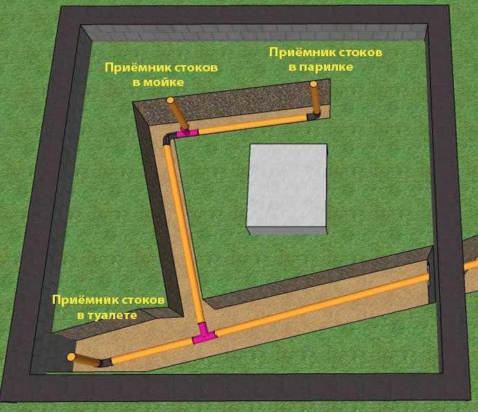 Схема внутрішньої каналізації лазні