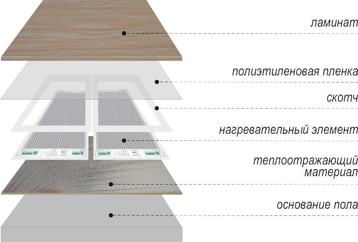 Схема монтажа инфракрасного теплого пола под ламинат