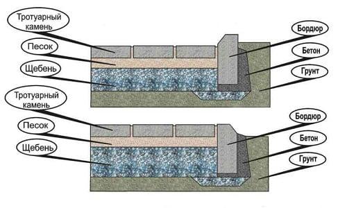Схема установки бордюров