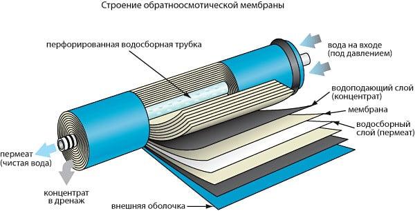 Строение фильтра обратного осмоса