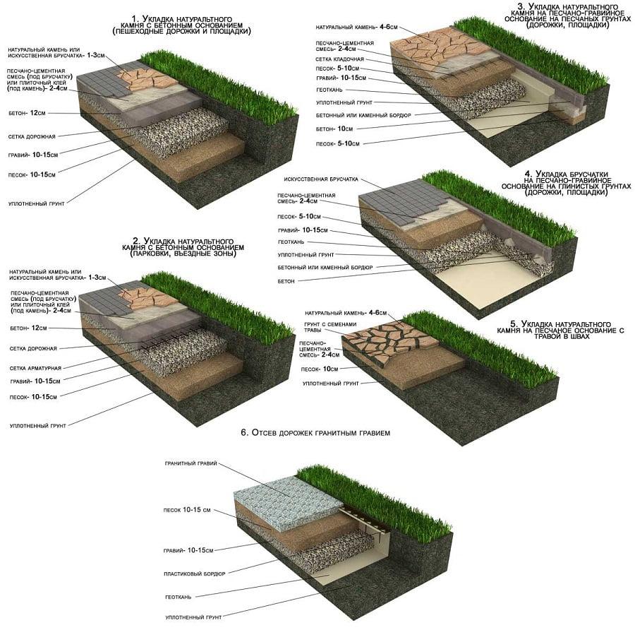 Схема слоев основания под тротуарную плитку