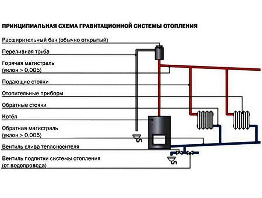 Схема самопливної системи опалення