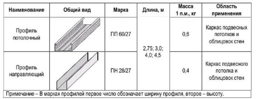 Потолочный профиль для гипсокартона. Размеры и виды