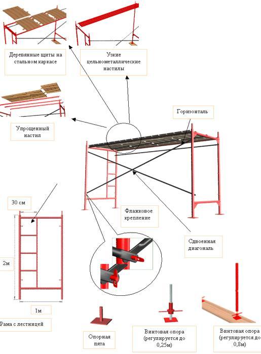 Конструкция строительных лесов