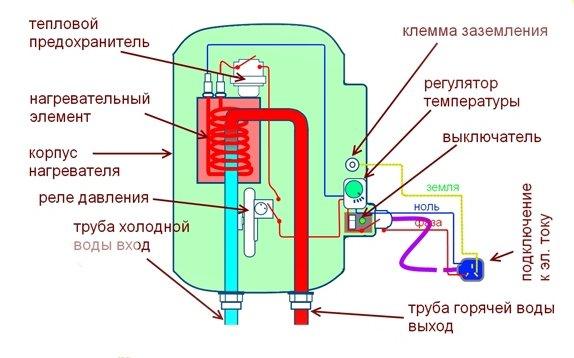 Схема устройства электрического проточного водонагревателя