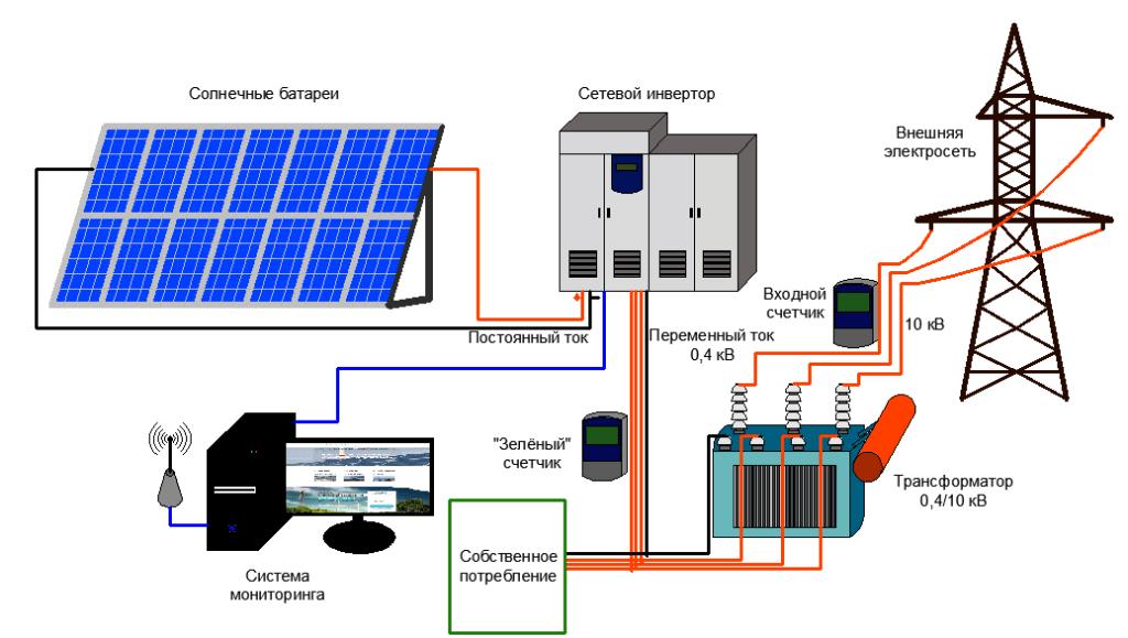 Сонячні електростанції для будинку. Плюси і мінуси