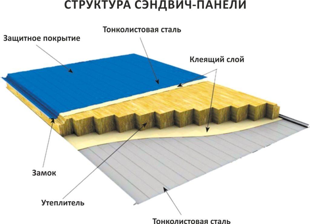 Структура сэндвич панели