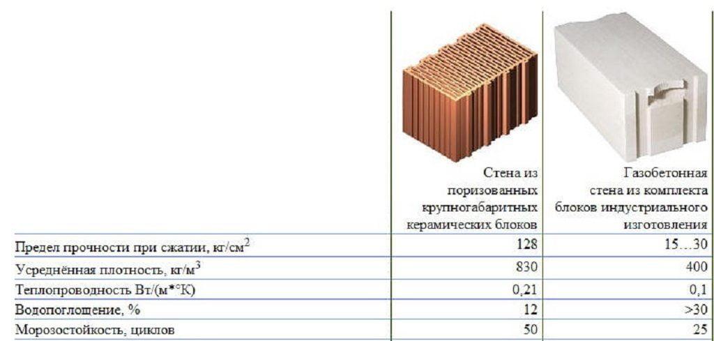 Таблица характеристик газобетона и теплой керамики