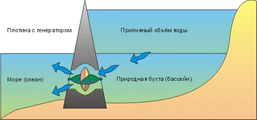 Принцип действия и устройство приливной станции