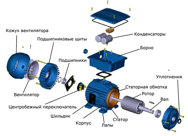 Пристрій і схема однофазного електродвигуна 220в