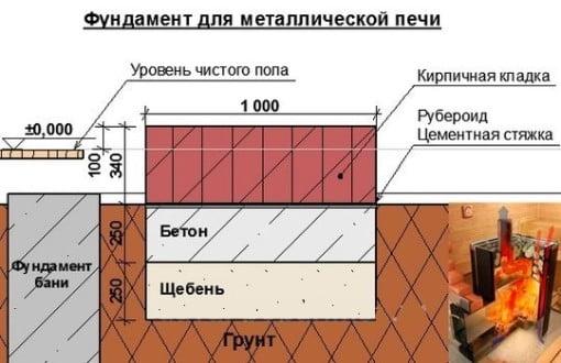 Схема фундамента для металлической печи для бани