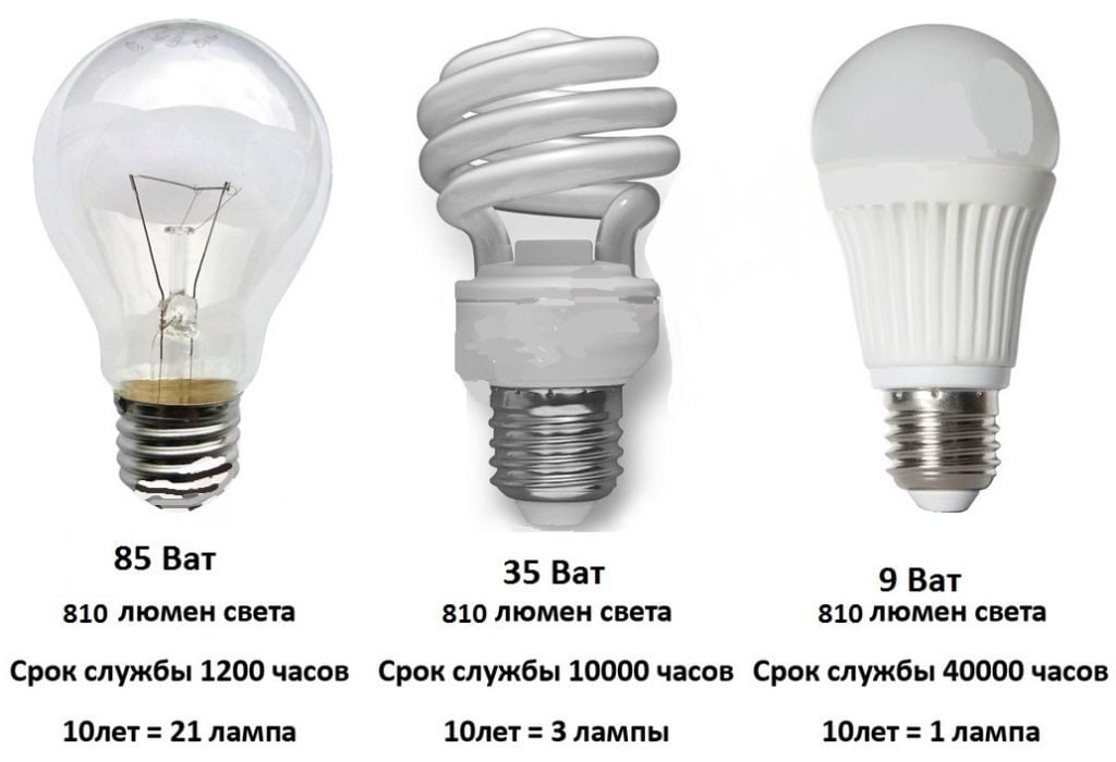Сравнение видов ламп
