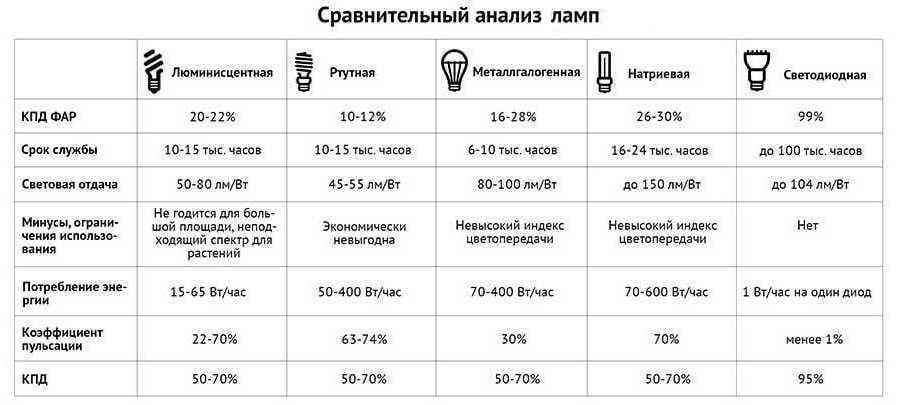 Сравнительный анализ ламп