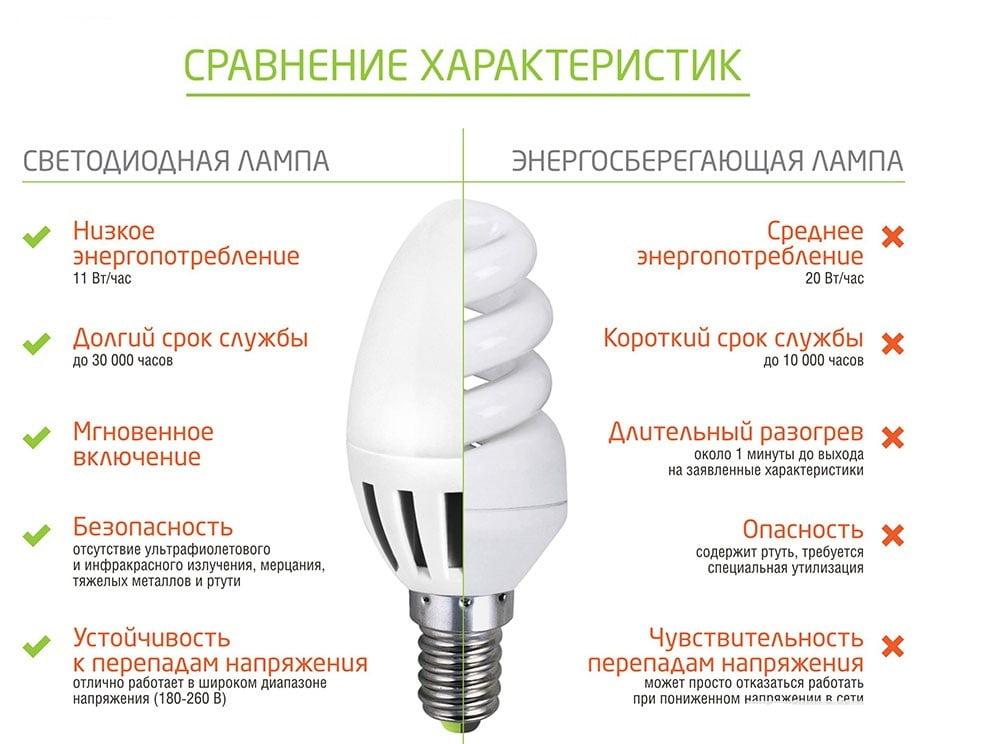 Світлодіодна або енергозберігаюча лампа