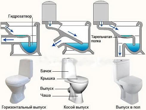 Типи каналізаційного випуску унітазу