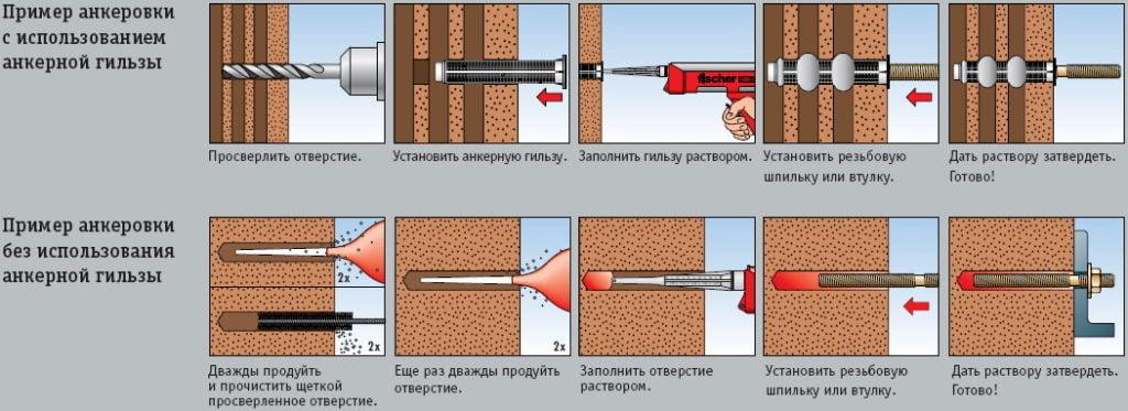 Схема застосування хімічного анкера