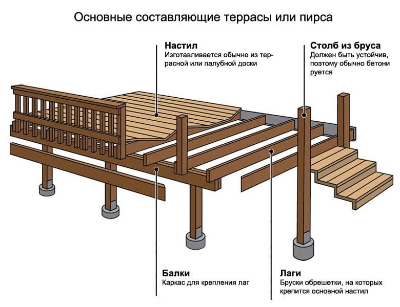 Монтаж терасної дошки схема